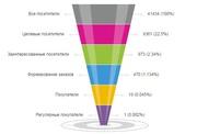 Системы управления бизнесом на базе CRM,  ERP,  WMS